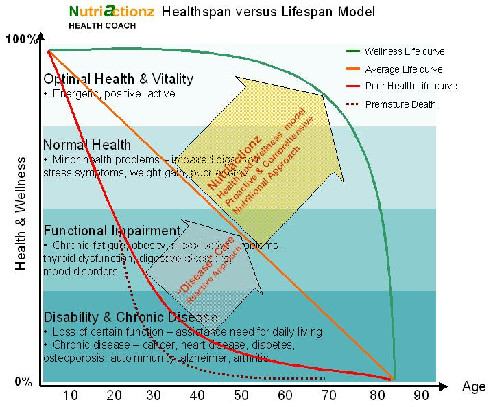 Healthspan vs. Lifespan