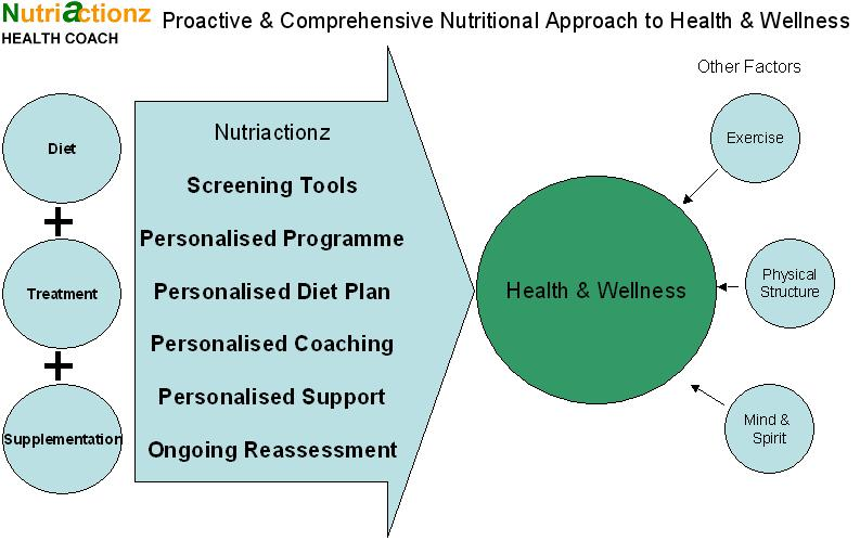 Proactive & Comprehensive Nutritional Approach to Wellness